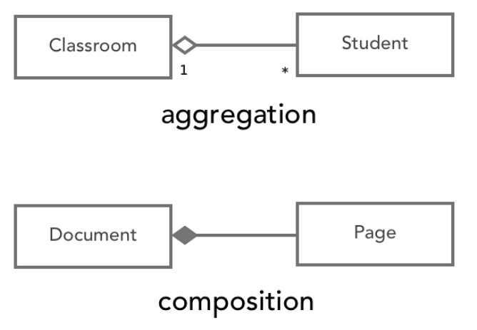 Aggregation Composition