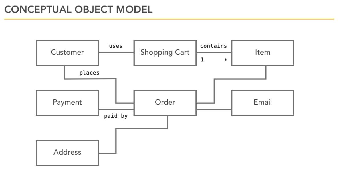 ConcepObjectModel
